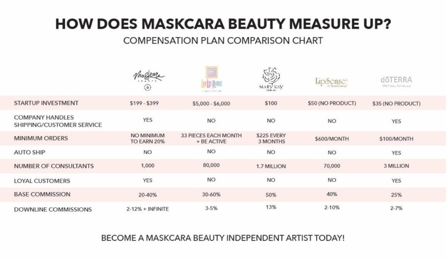Maskcara Beauty – all about becoming an artist